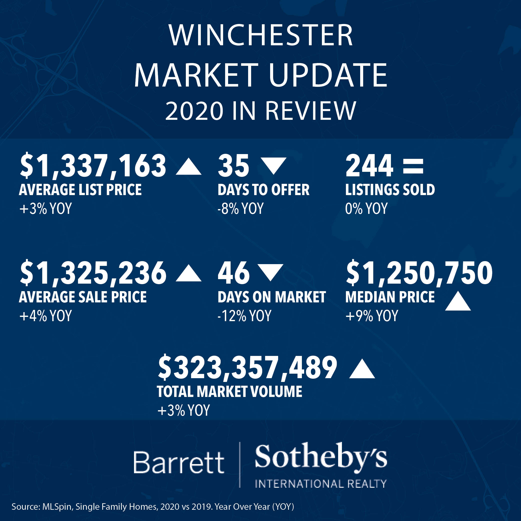 Winchester Market Update: 2020 in Review