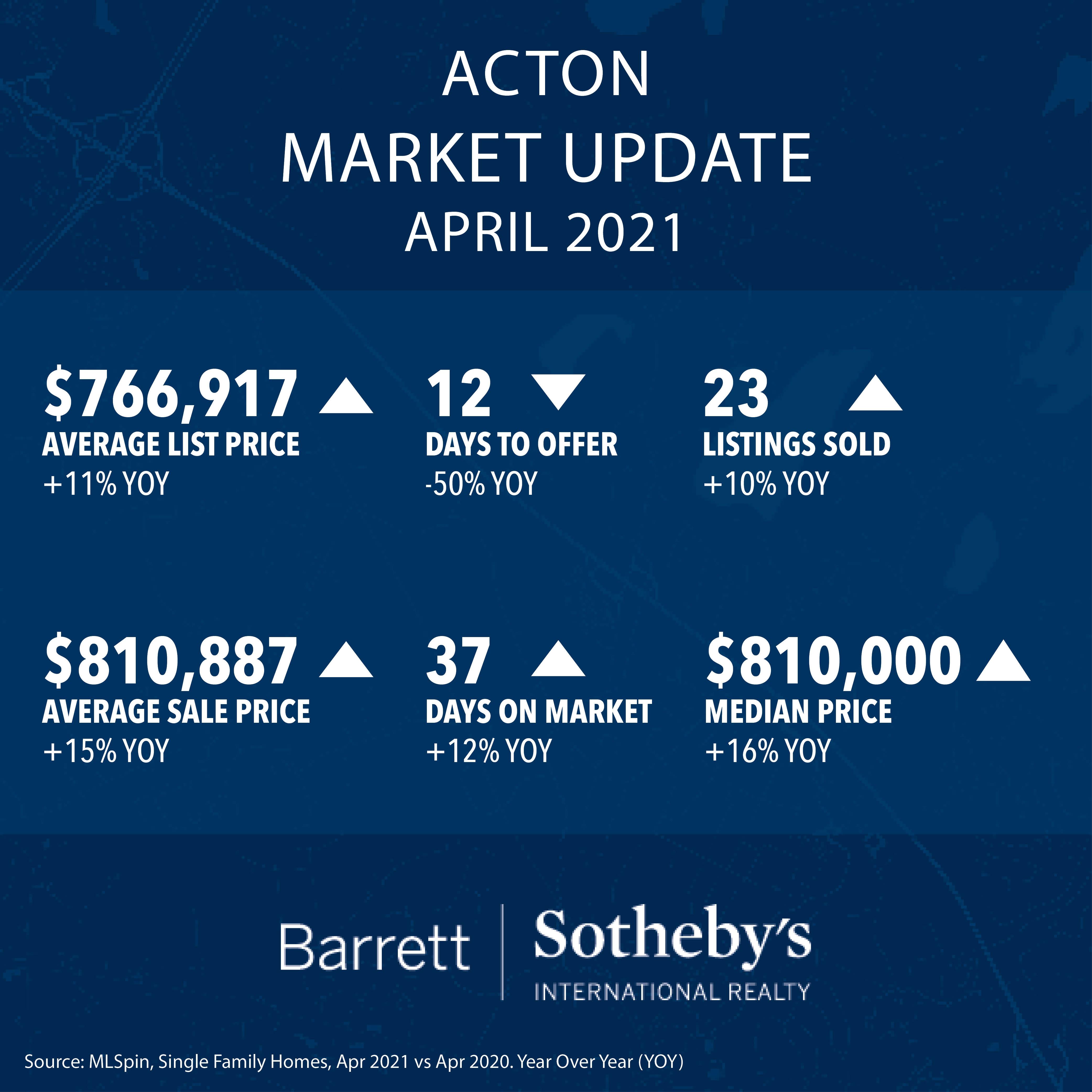Acton Real Estate Market Update
