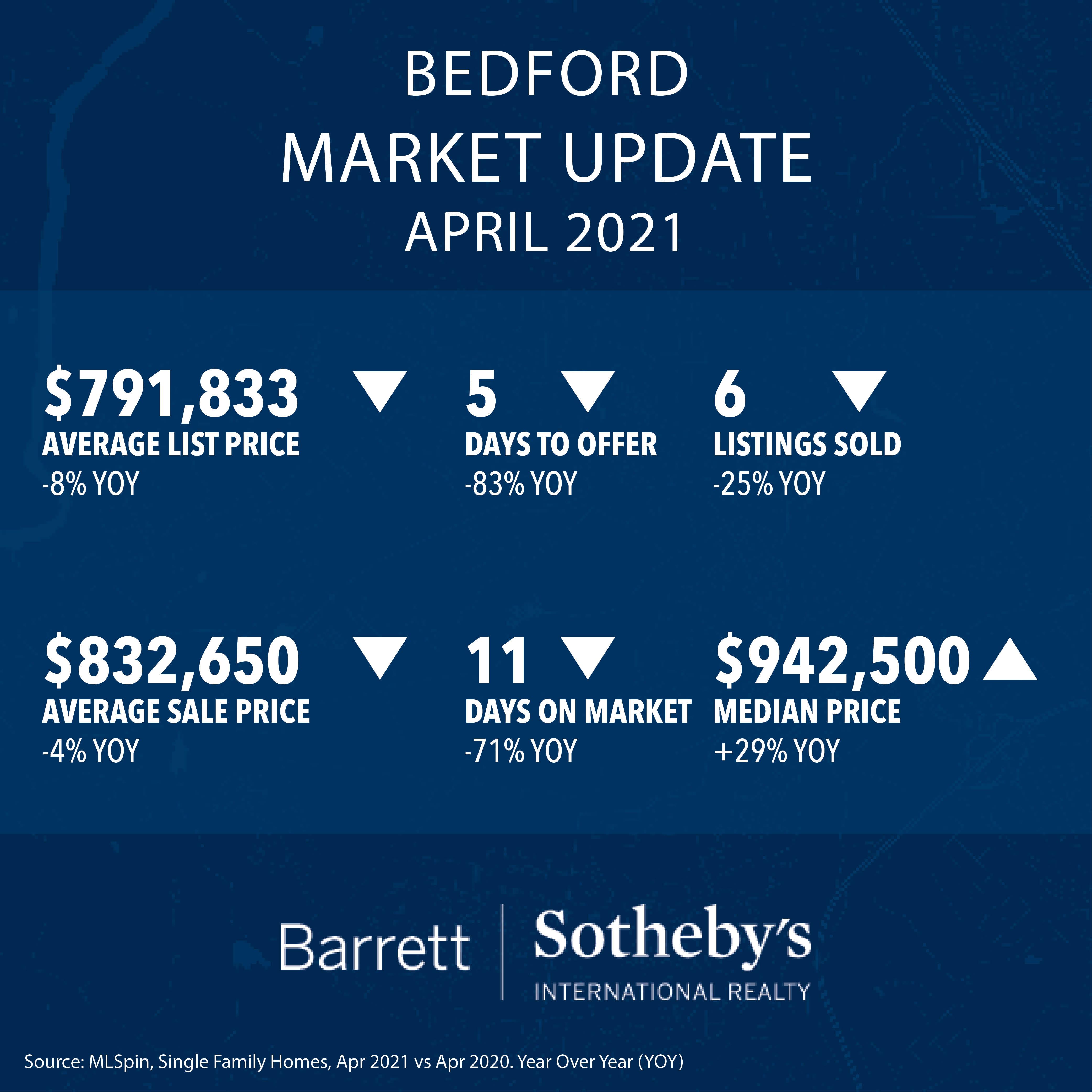 Bedford Real Estate Market Update