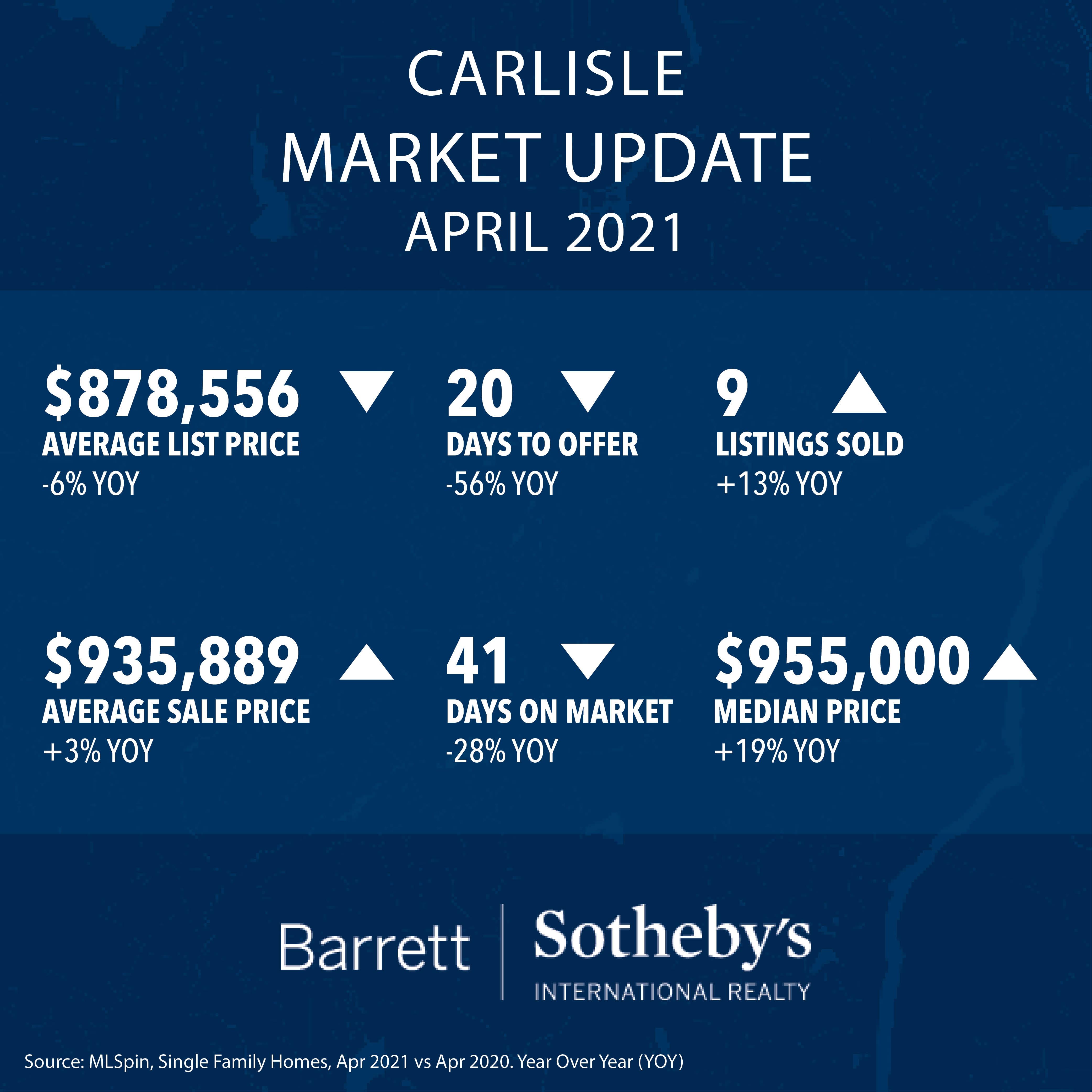 Carlisle Real Estate Market Update