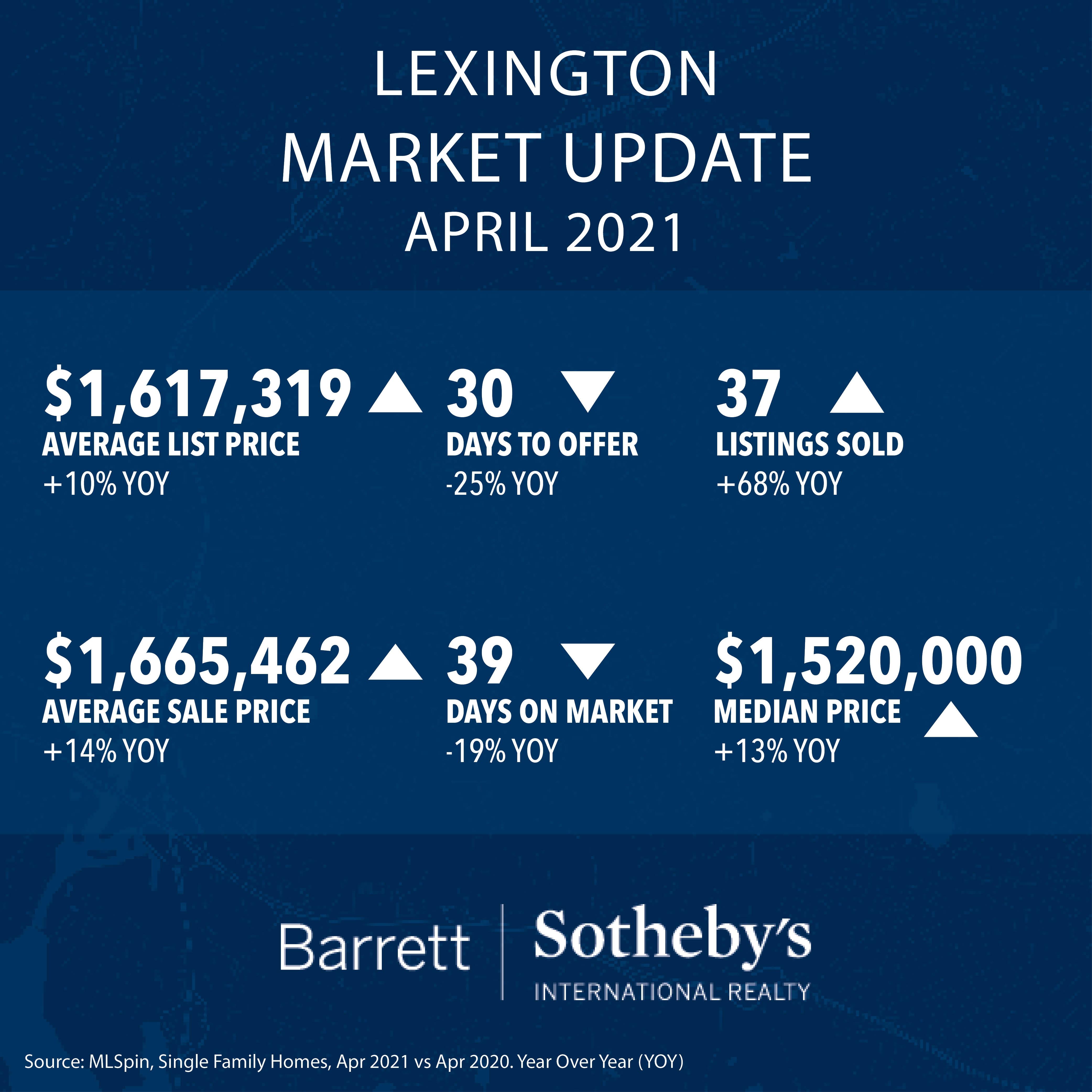 Lexington Real Estate Market Update