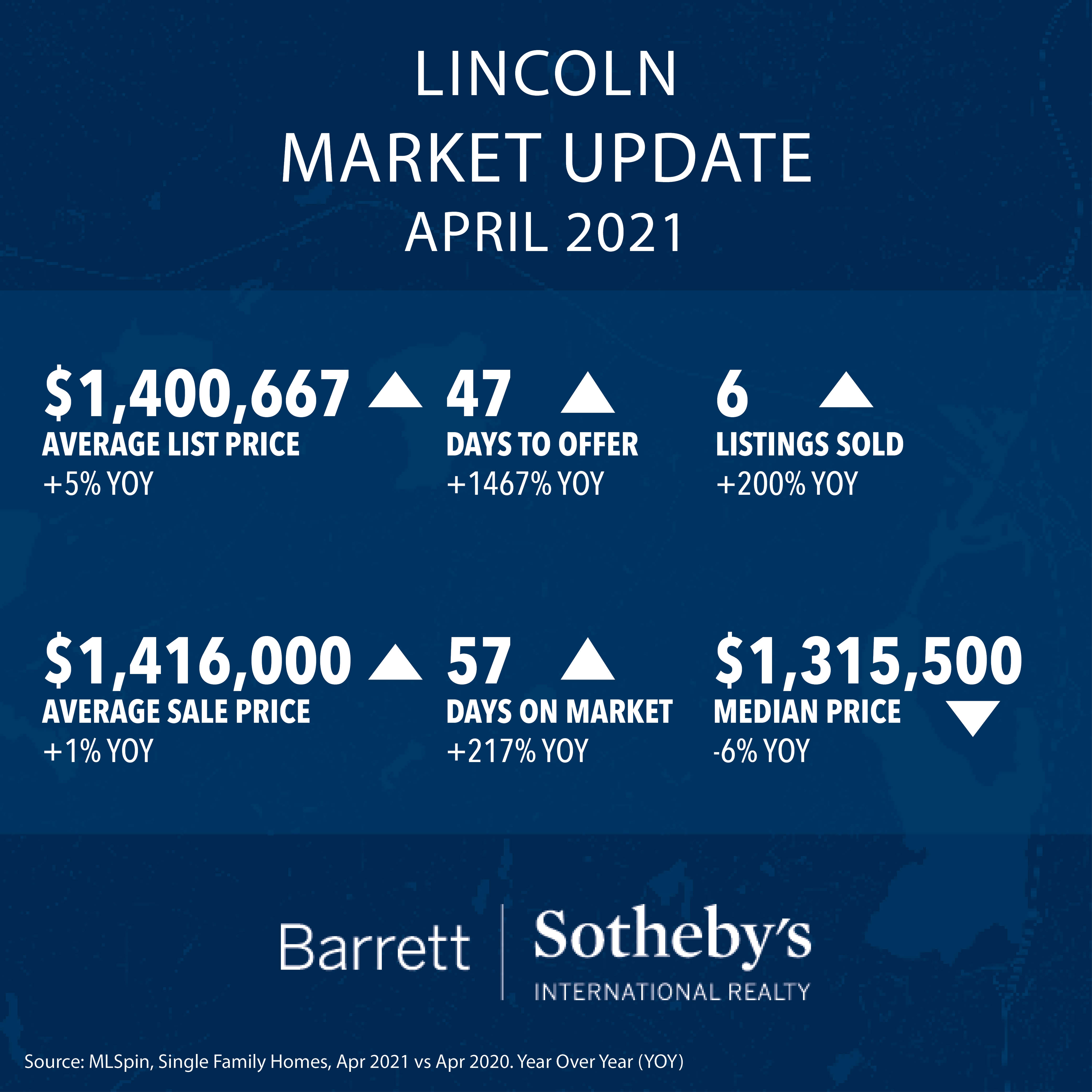 Lincoln Real Estate Market Update