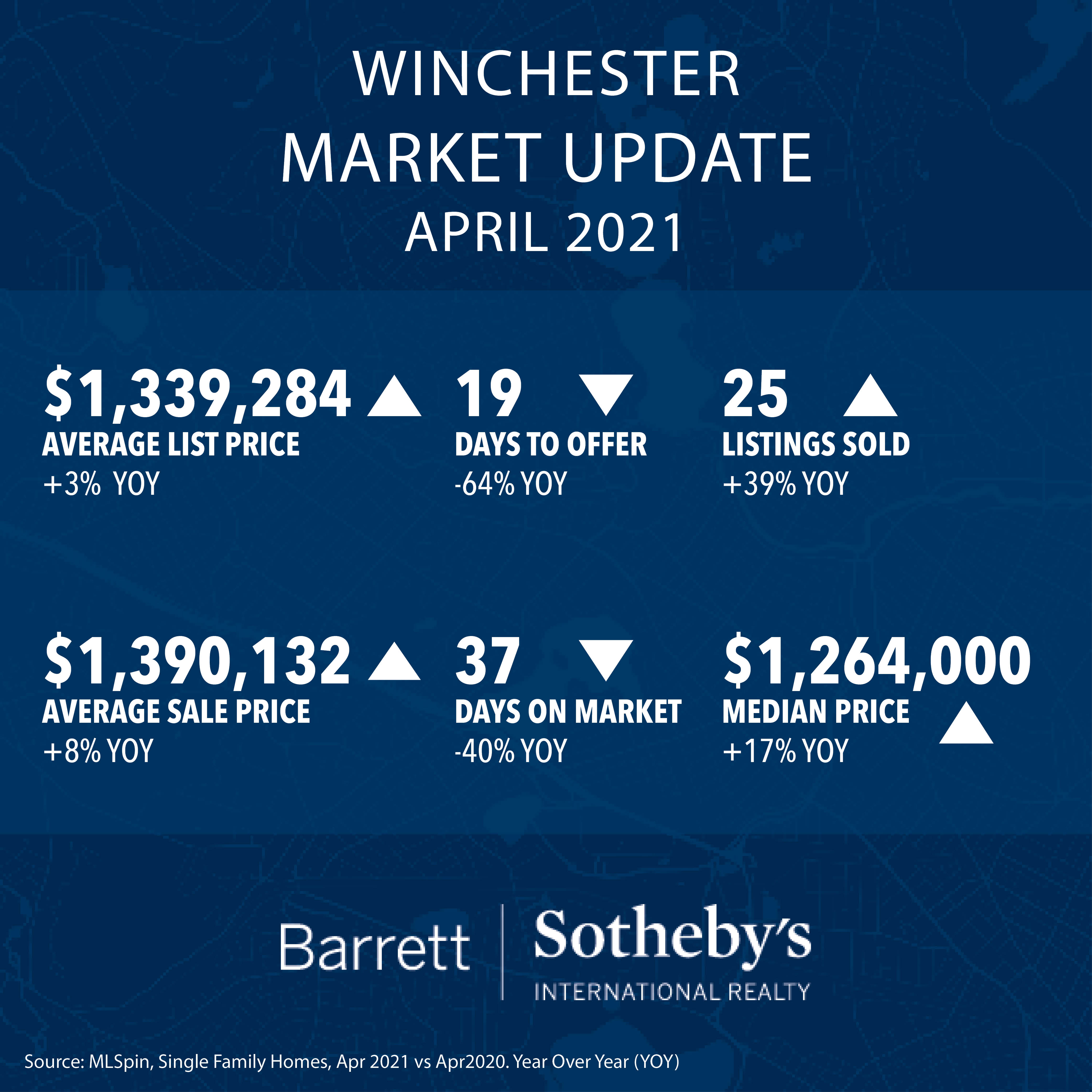 Winchester Real Estate Market Update