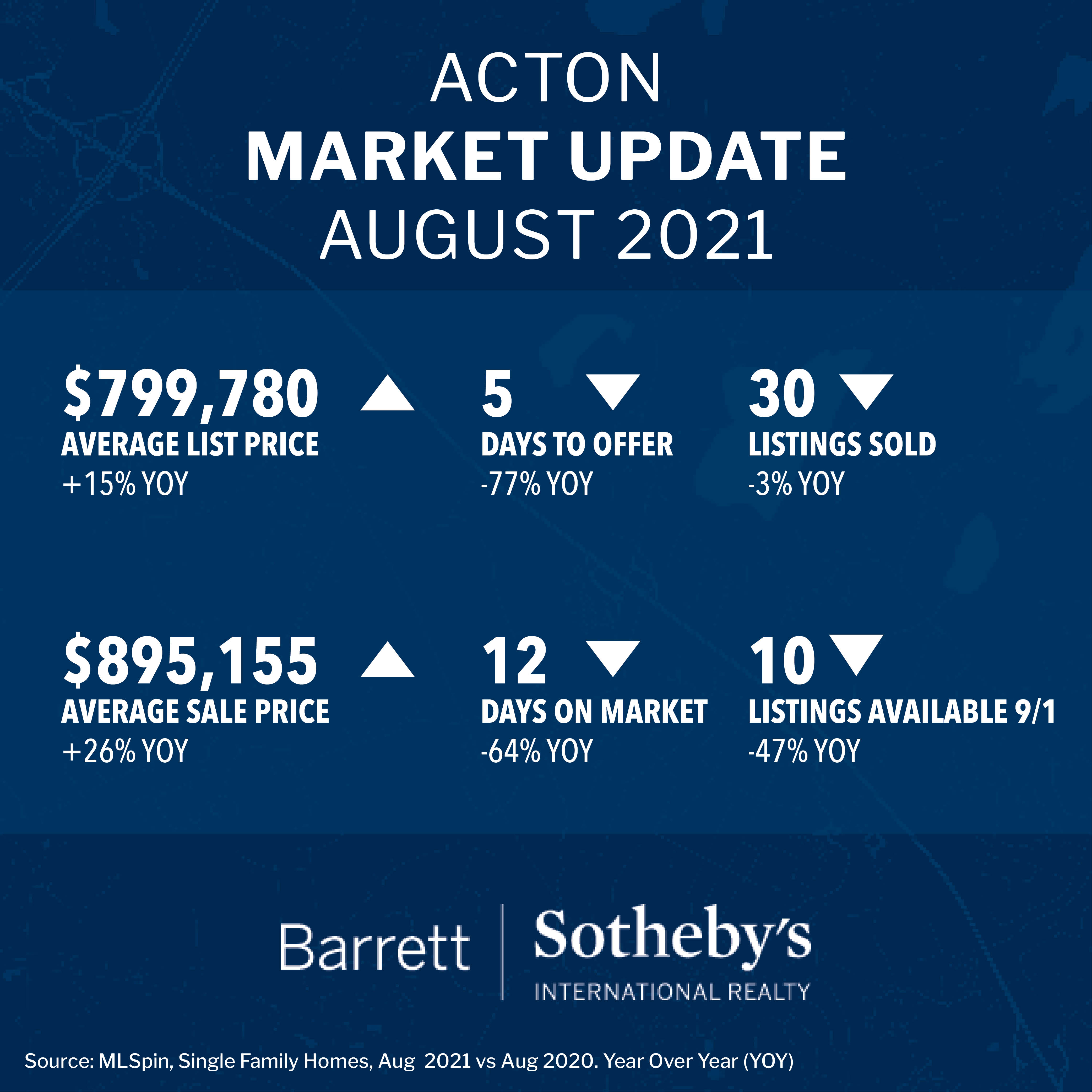 Acton Market Update August 2021
