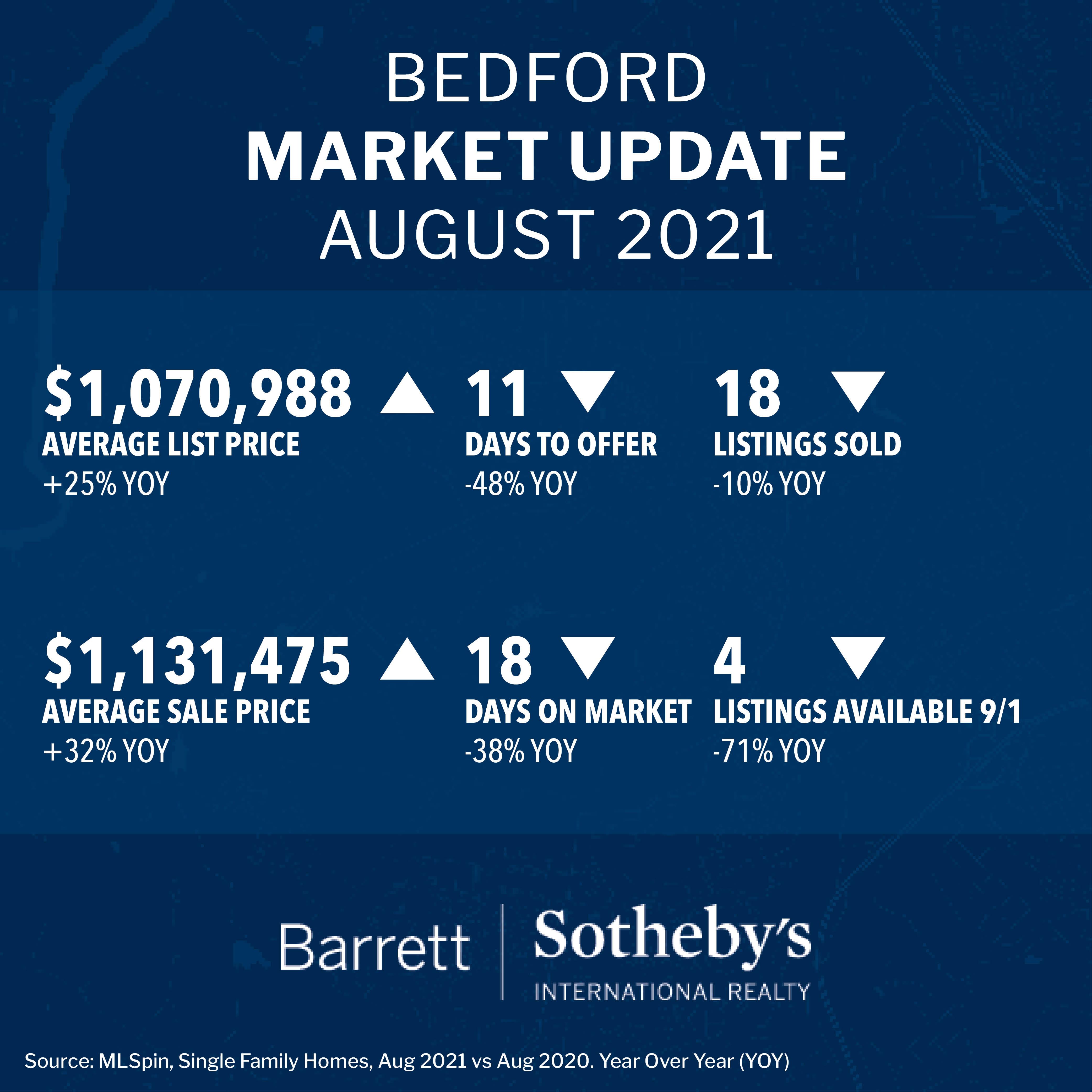 Bedford Market Update August 2021