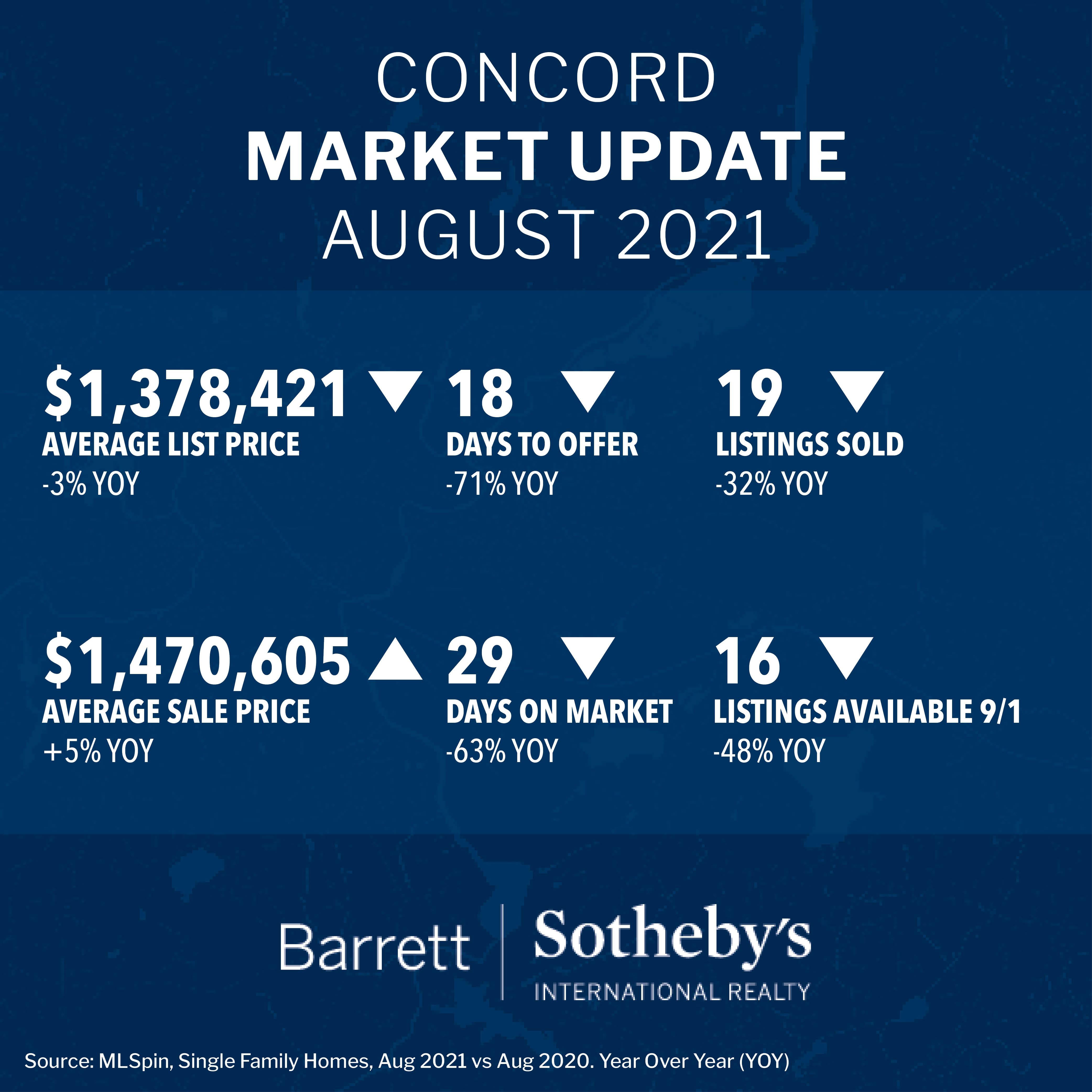 Concord Market Update August 2021