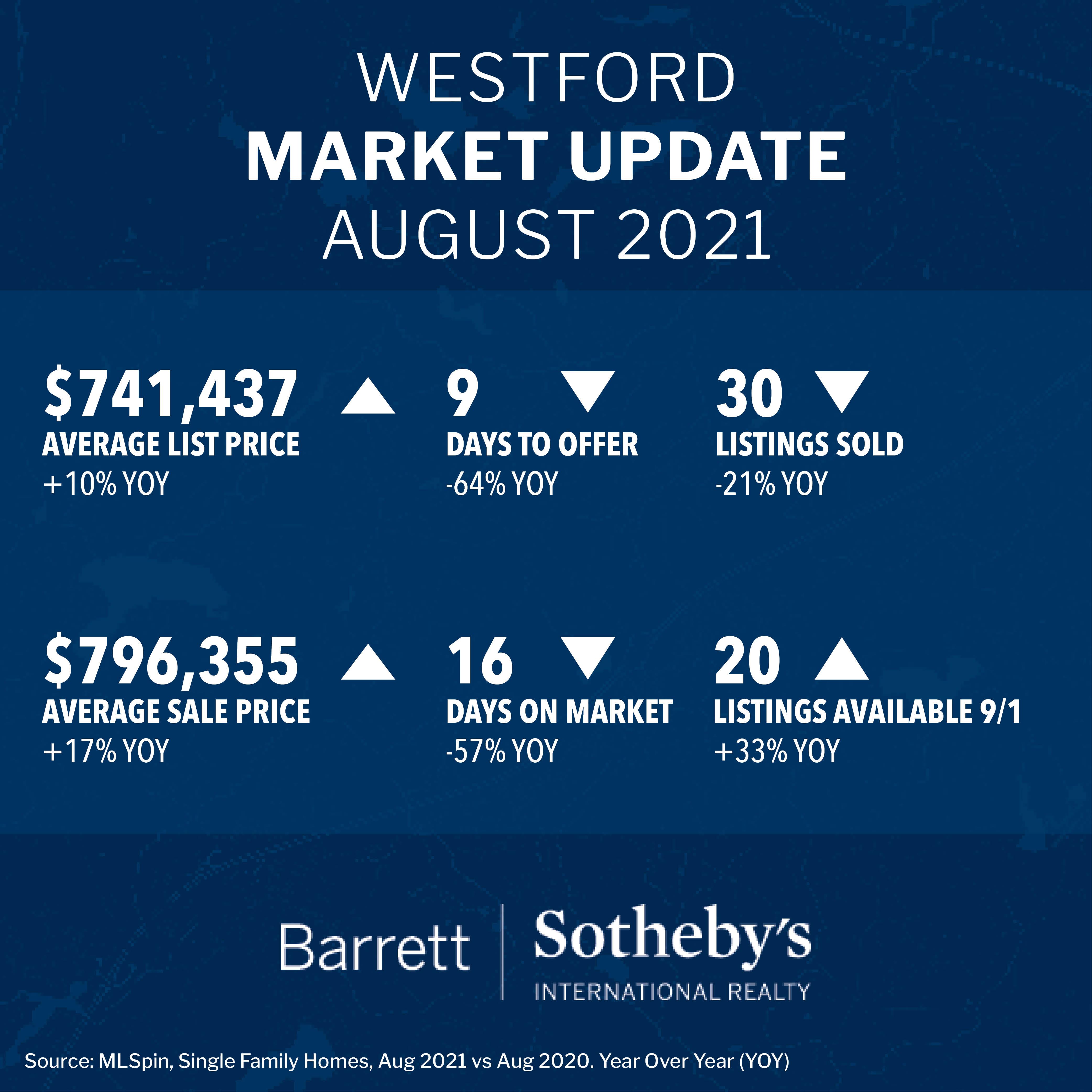 Westford Market Update August 2021