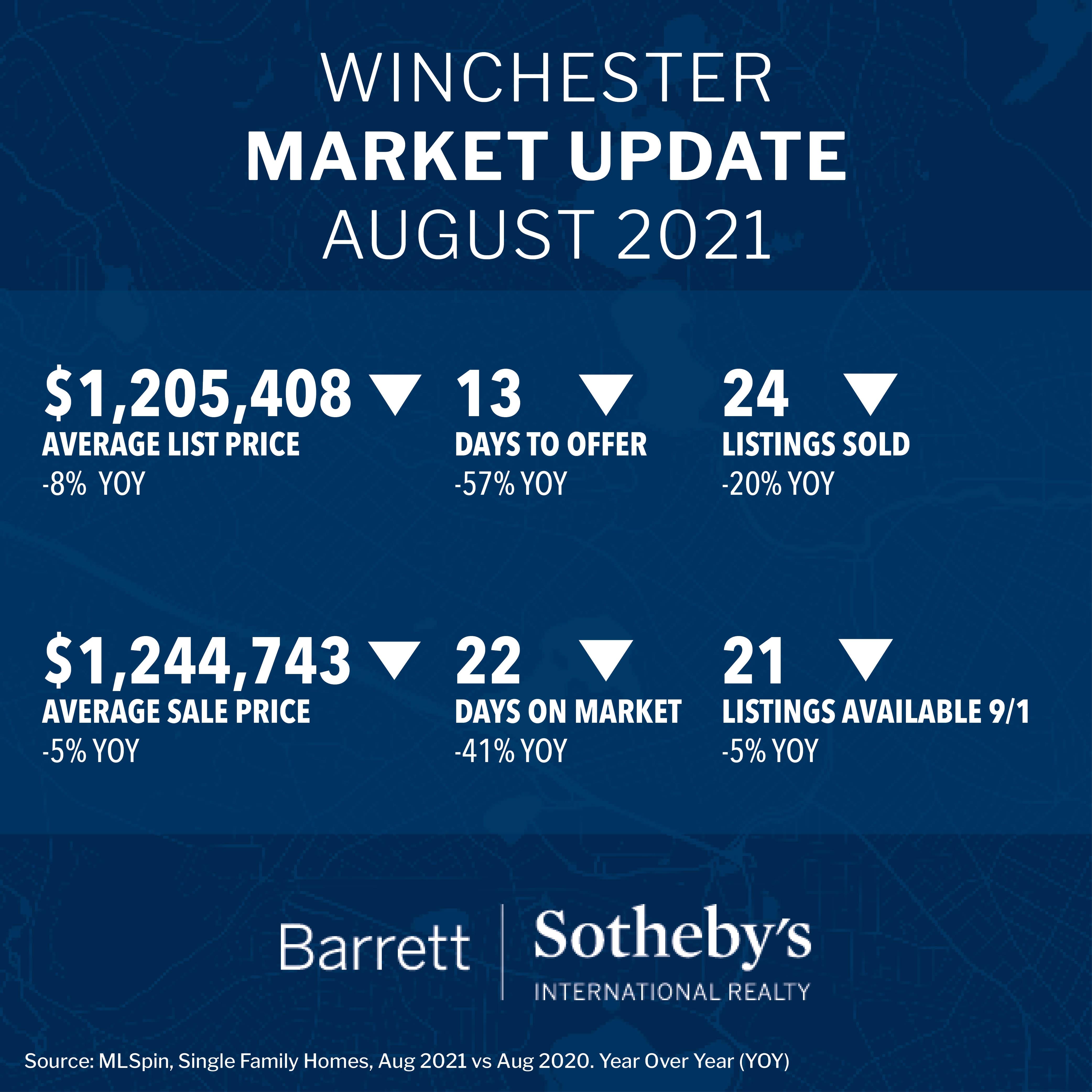 Winchester Market Update August 2021