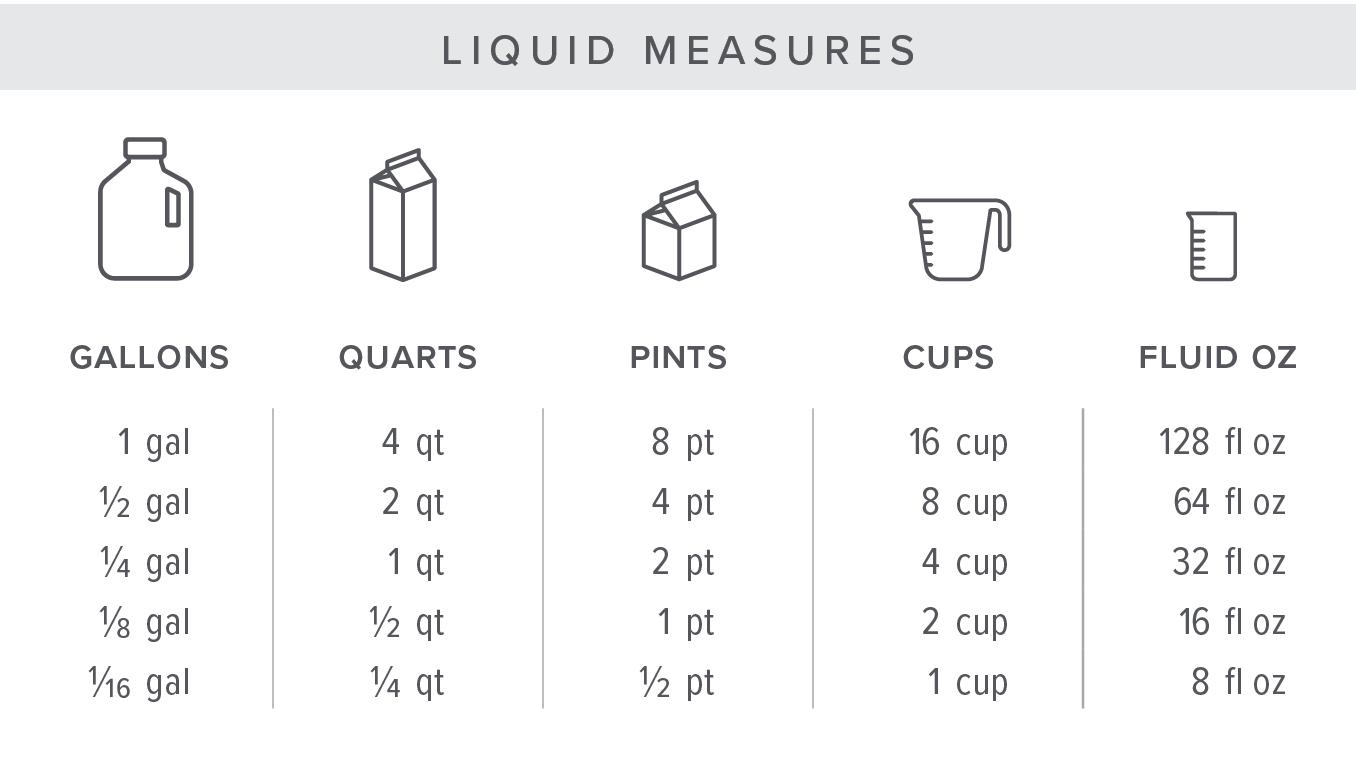 PorchLight Real Estate - Kitchen Measurement Conversion Chart