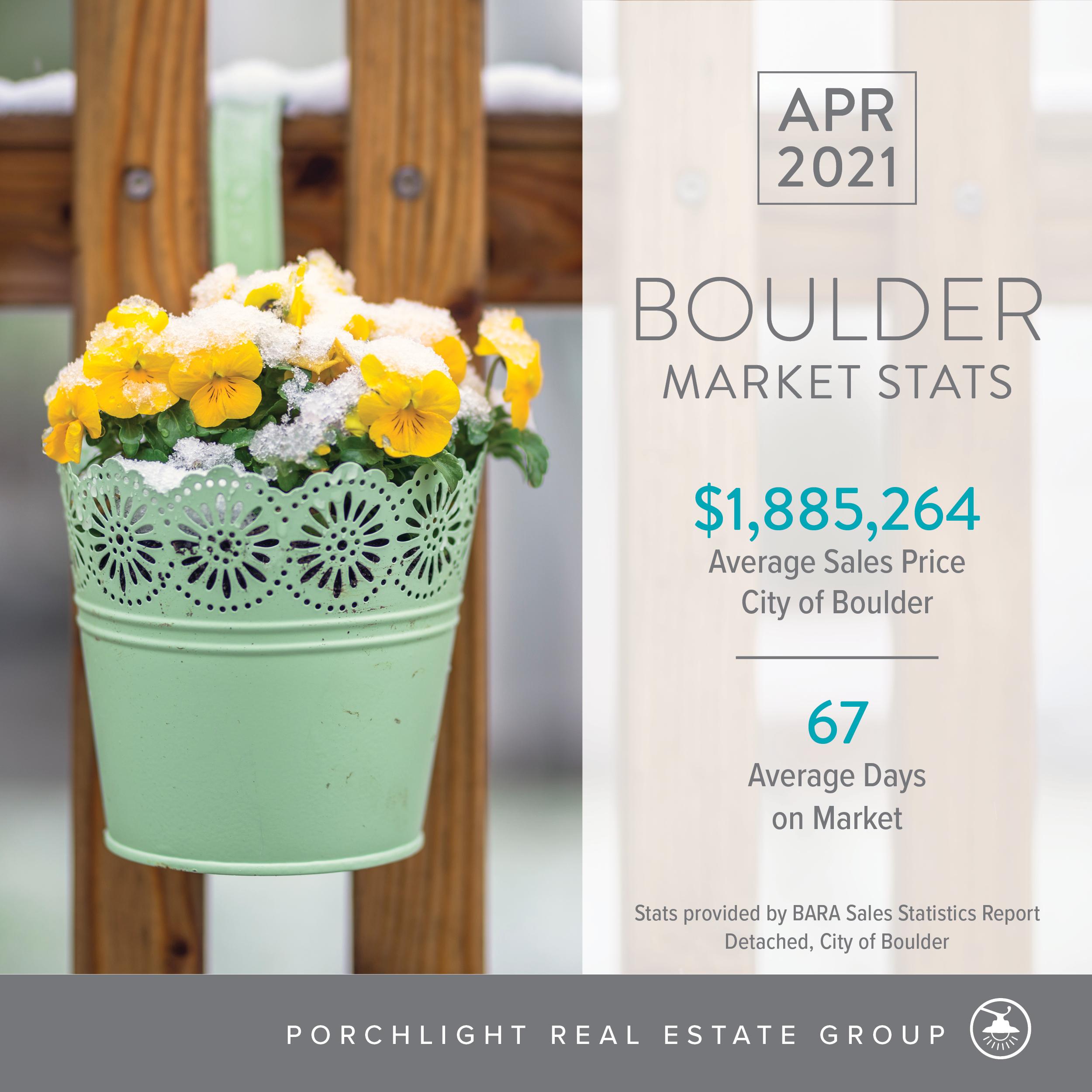 Denver Real Estate Market Stats April 2021 PorchLight Real Estate