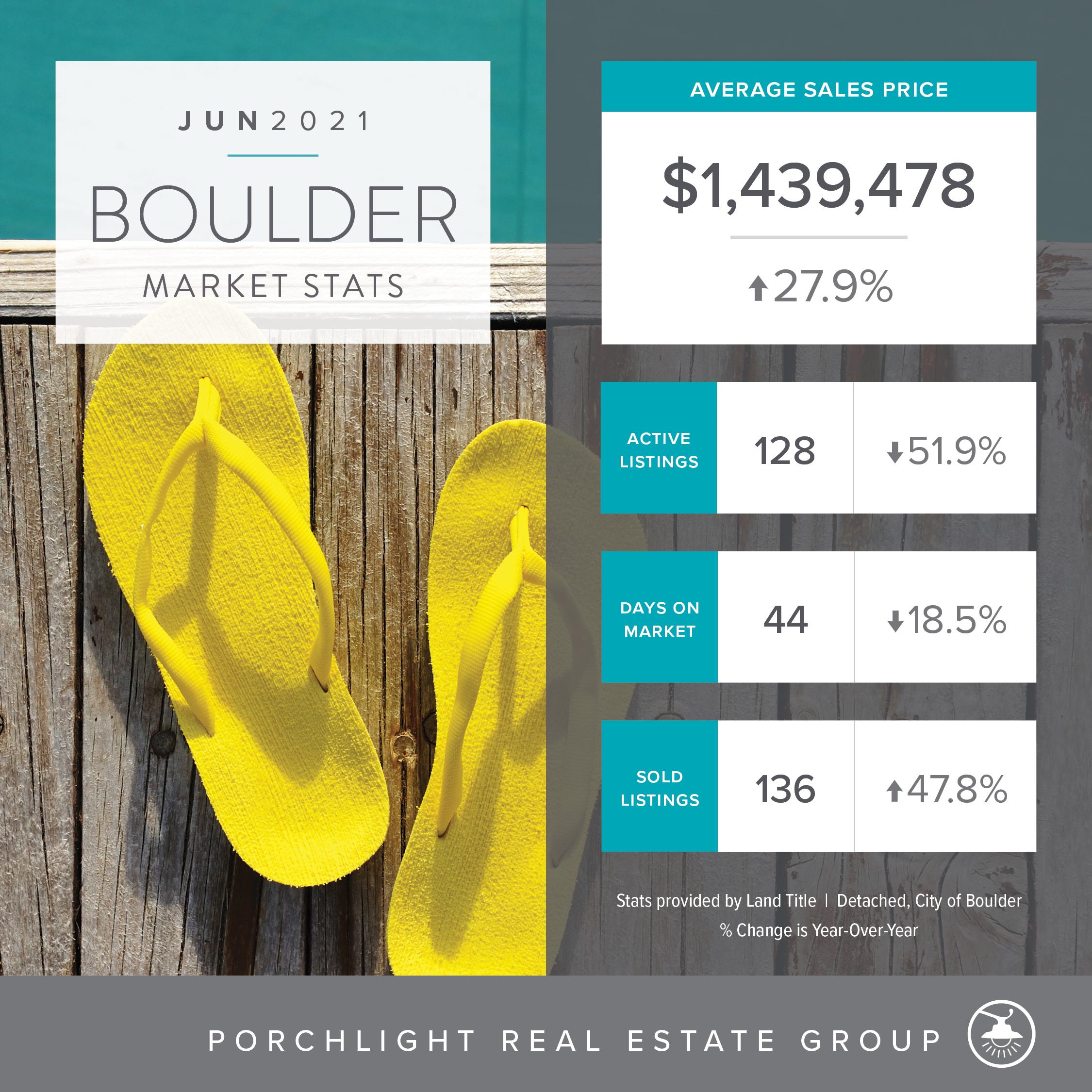 Boulder Real Estate Market Stats June 2021, PorchLight Real Estate
