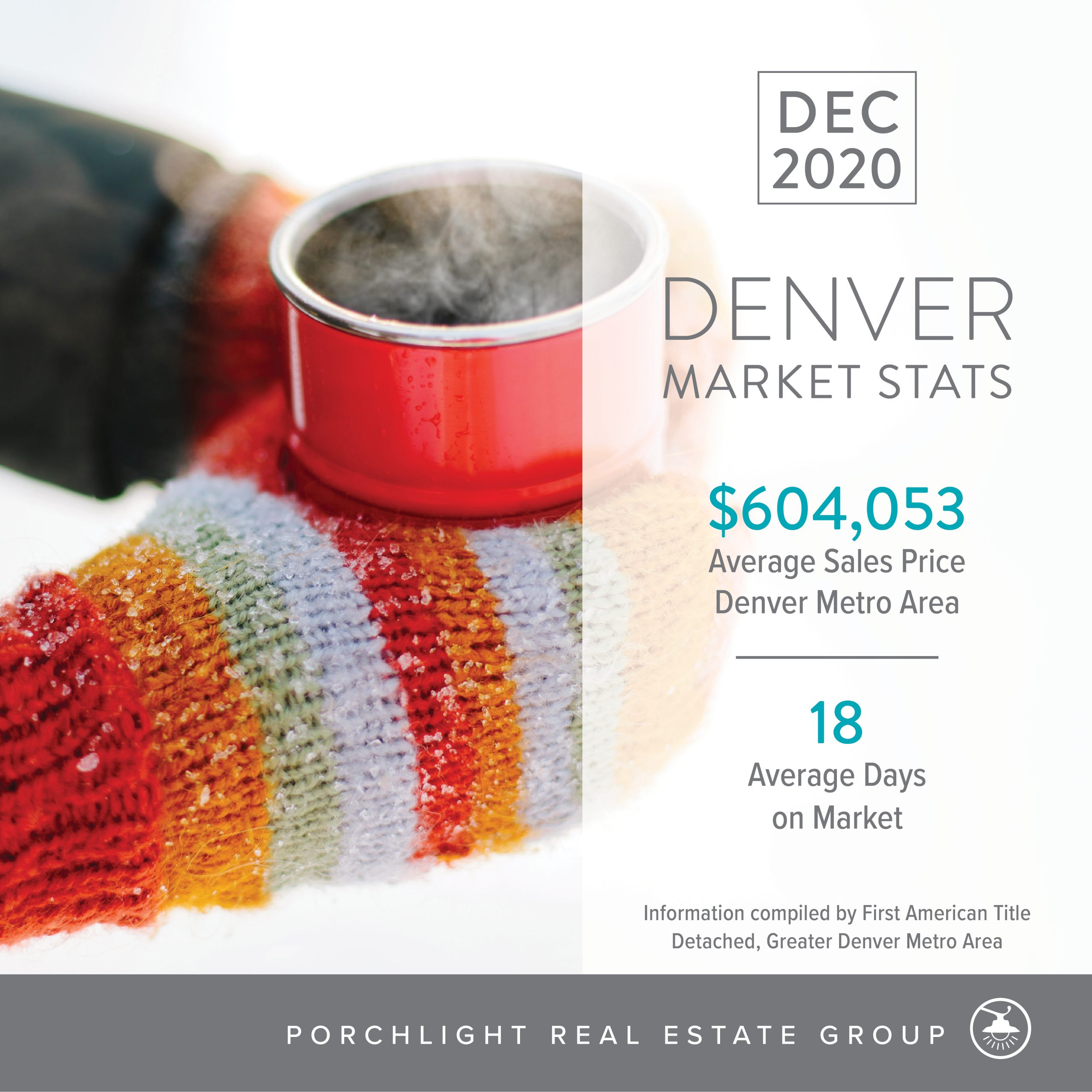 Denver real estate market stats november 2020