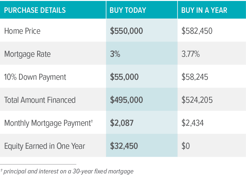 PorchLight Real Estate Buying Chart