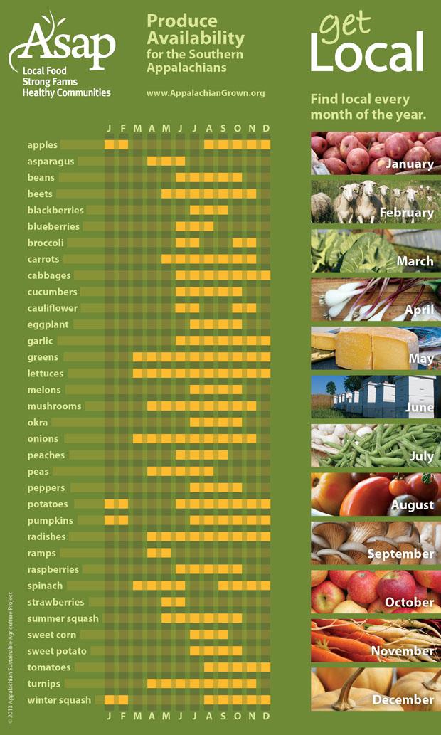 seasonal growing guide