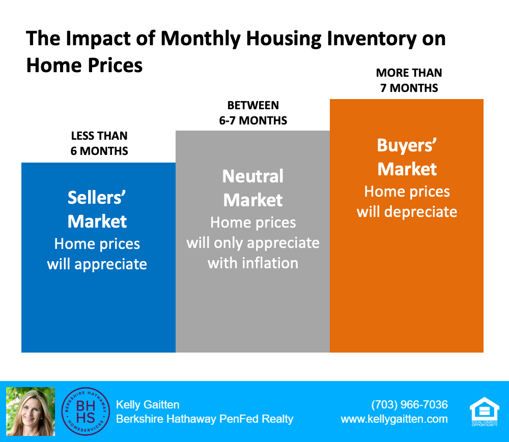 The impact of Monthly housing inventory on home prices