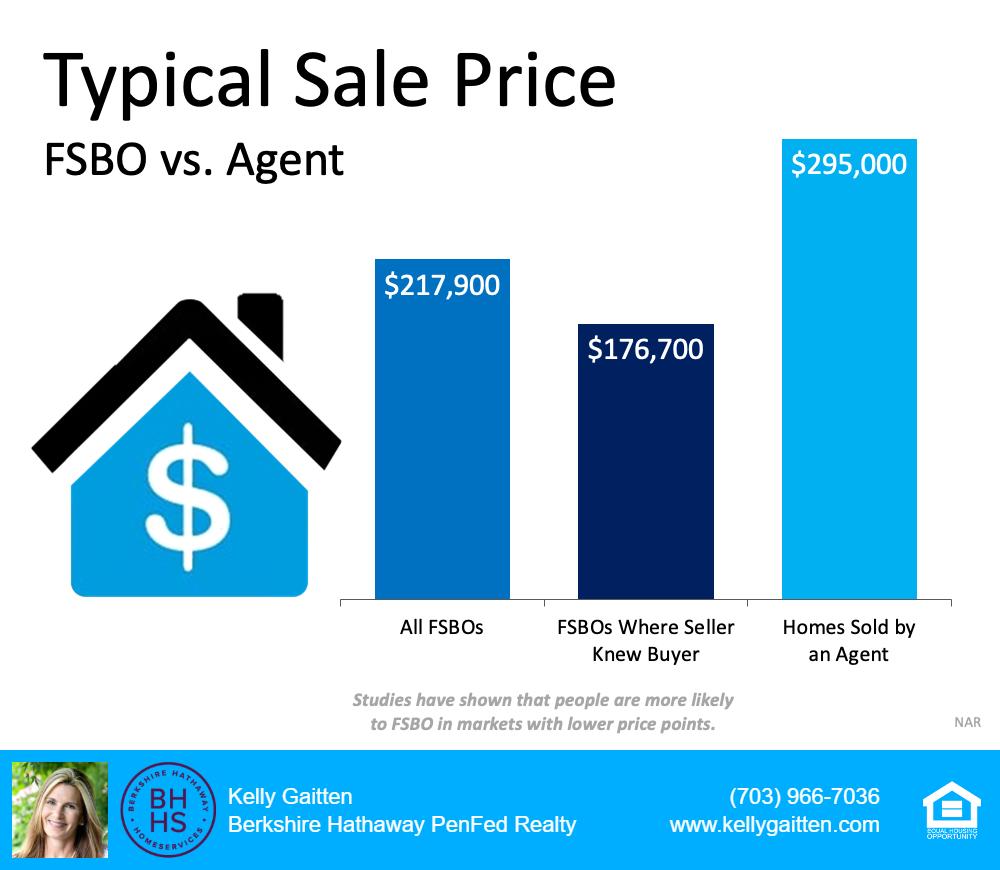 typica; home sale price fsbo vs agent