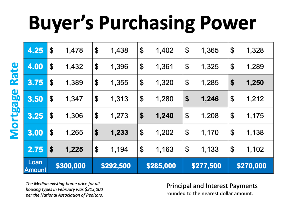 Buyer's purchasing power graph