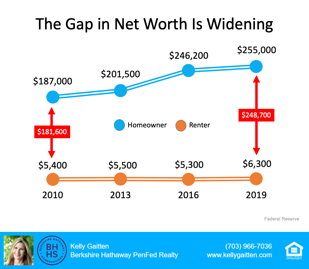 The gap in net worth is widening