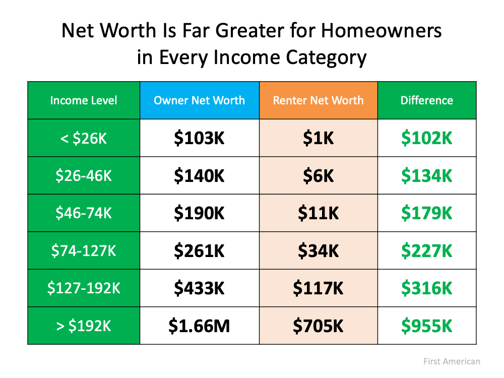 net worth is far greater for homeowners in every income category