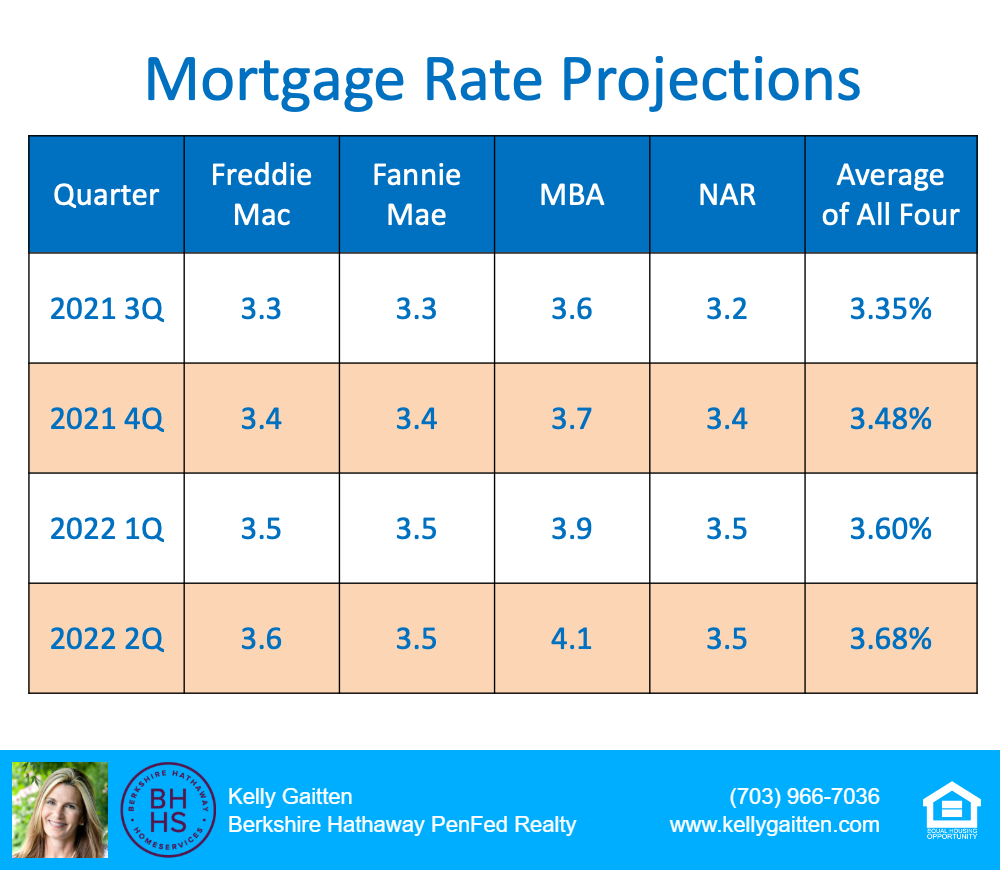 mortgage rate projections 2021 and 2022