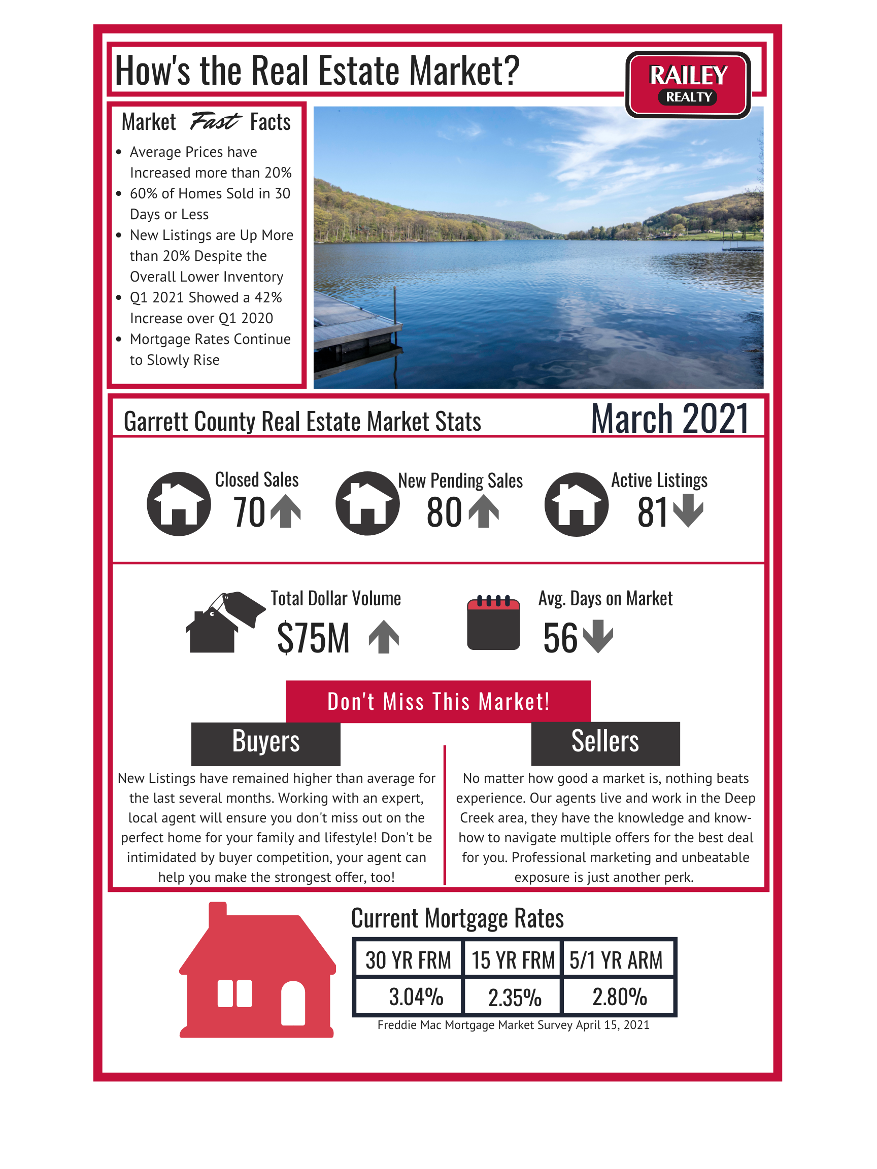 Deep Creek Real Estate Market