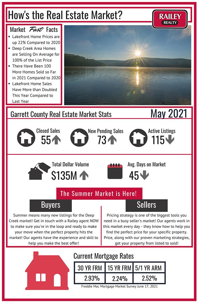 June 2021 Deep Creek Real Estate Market Update
