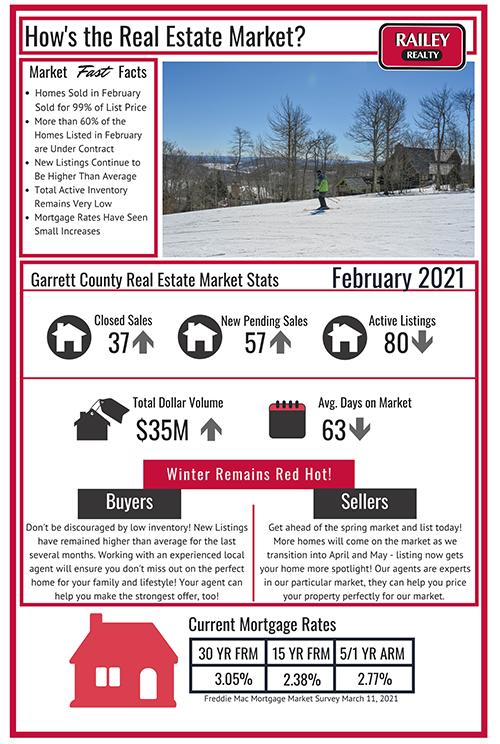 February 2021: Deep Creek Lake Real Estate Market
