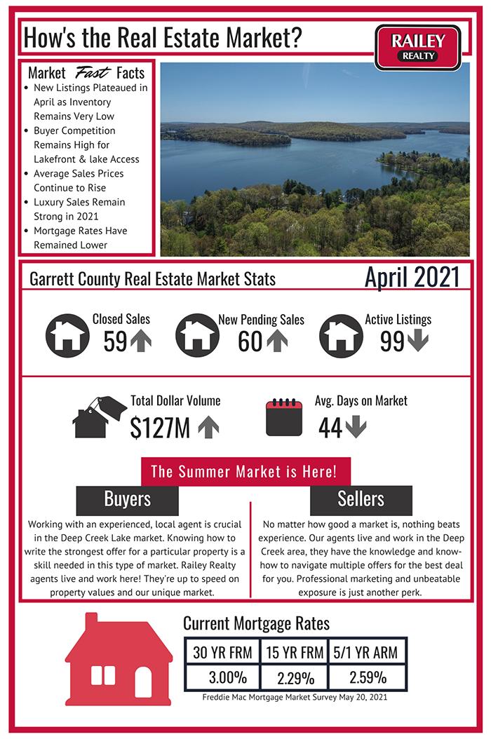 April 2021: Deep Creek Lake Real Estate Market