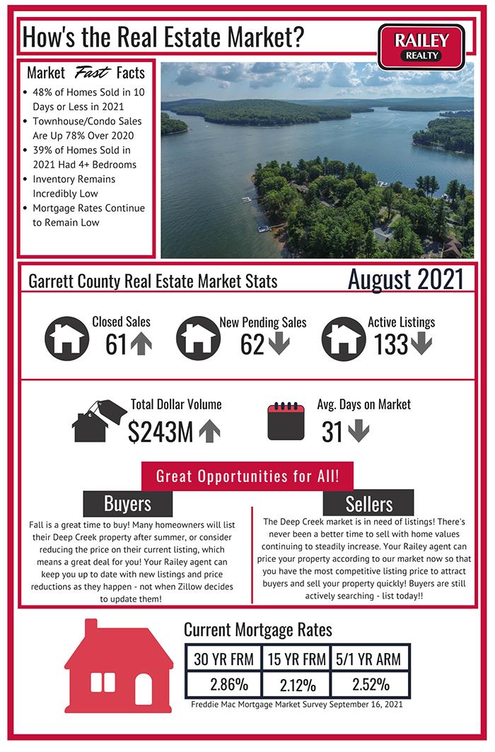 Deep Creek Real Estate Market September 2021