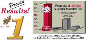 Proven Results #1 Railey Realty