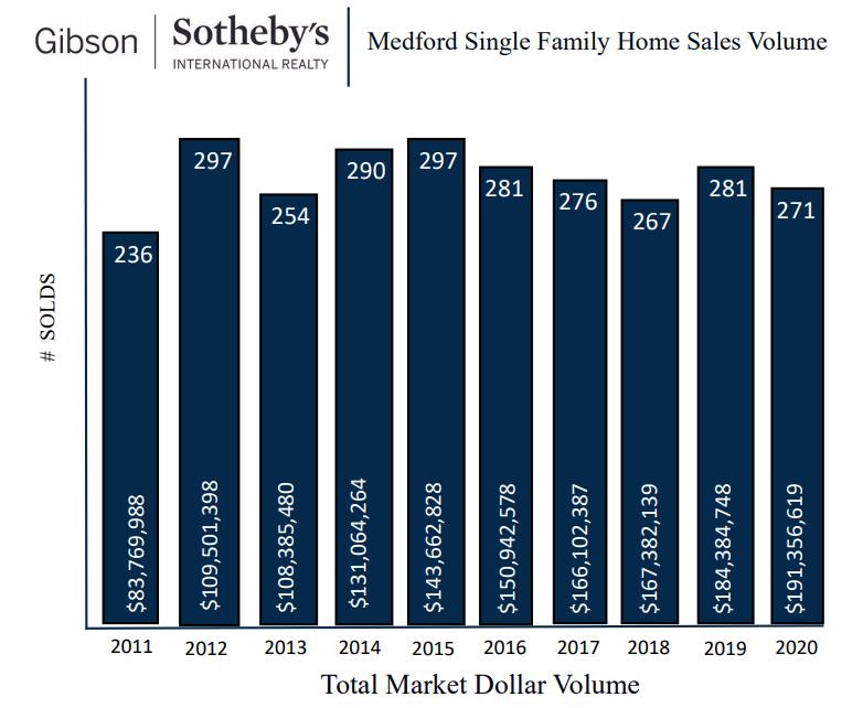 Medford Single Family Home Sales Volume