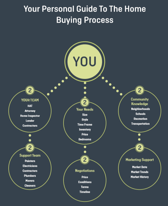 A Personal Guide to the Home Buying Process