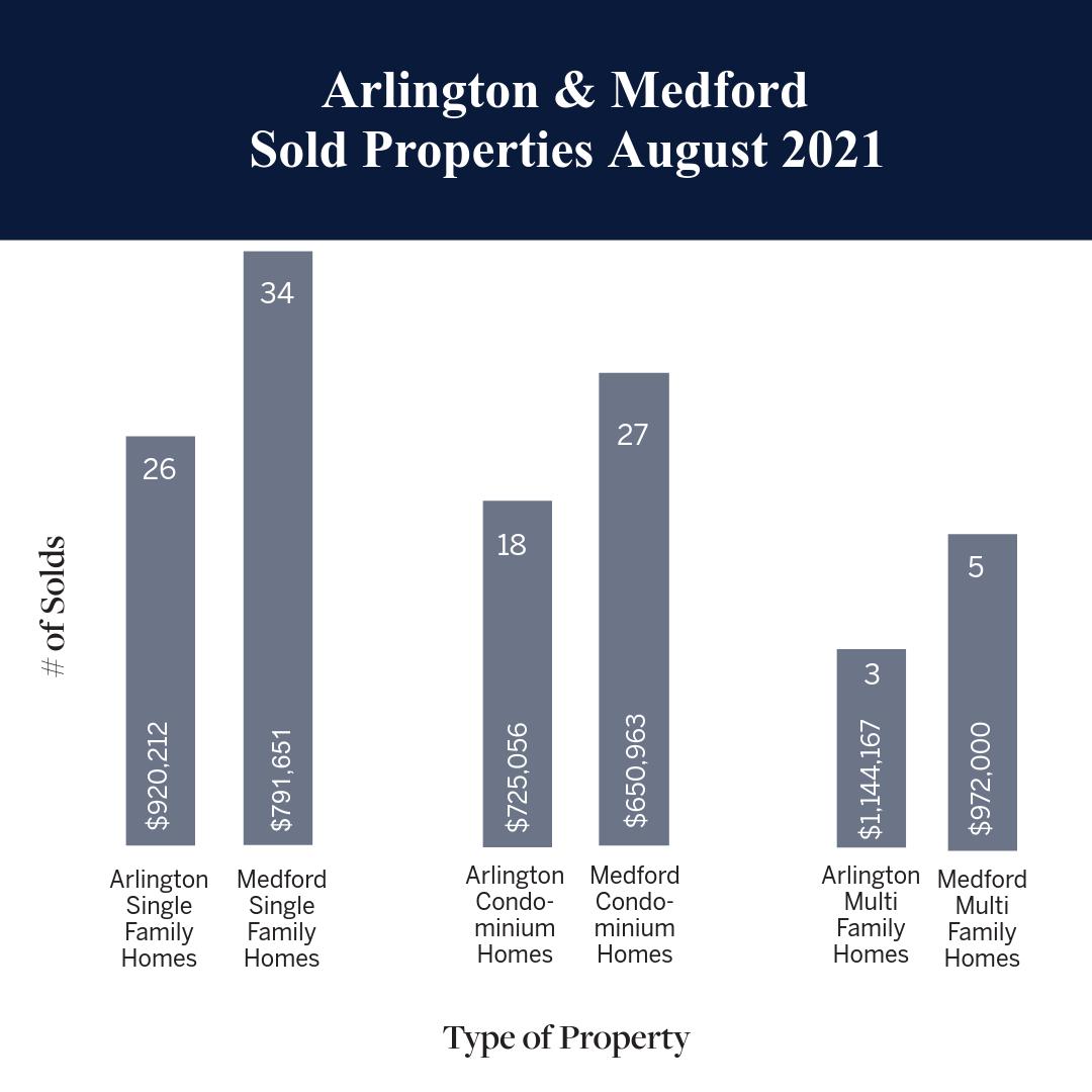 Arlington & Medford Sold Properties August 2021