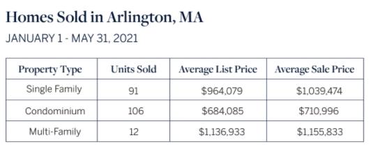 Homes Sold in Arlington MA Jan-May 2021
