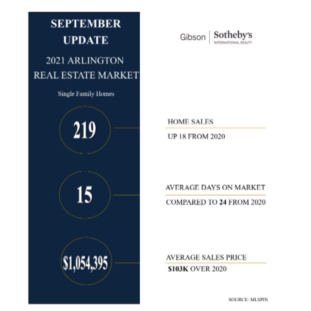 Arlington Market Update