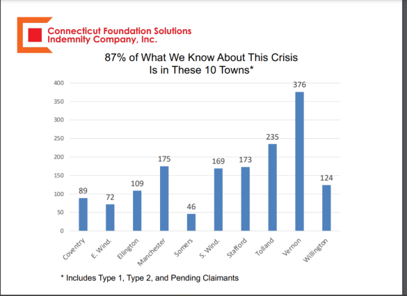 CT Foundation Solutions Indemnity Company Chart