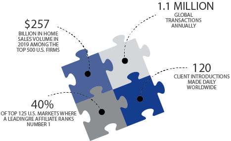 Puzzle graphic displaying statistics for Leading Real Estate Companies of the World