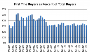 First Time Home Buyers, National Association of Realtors, Property Virgins, Buying a Home