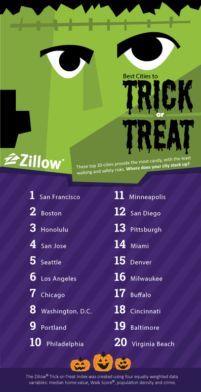 Best Cities to Trick or Treat, Trick or Treating, Halloween, Happy Halloween, Boston Halloween, Boston Trick or Treating