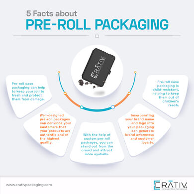 5factsaboutprerollpackaging12954