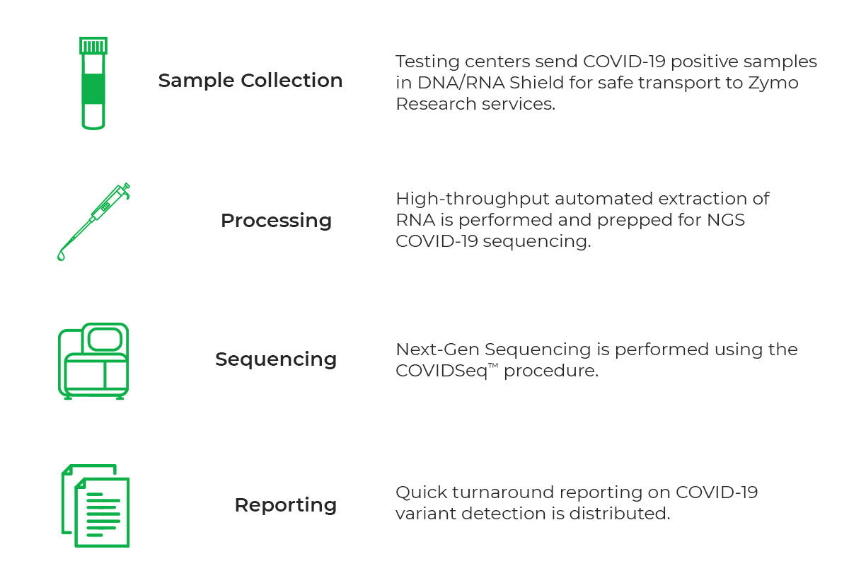 Header Banner for Effective Covid-19 Variant Sequencing