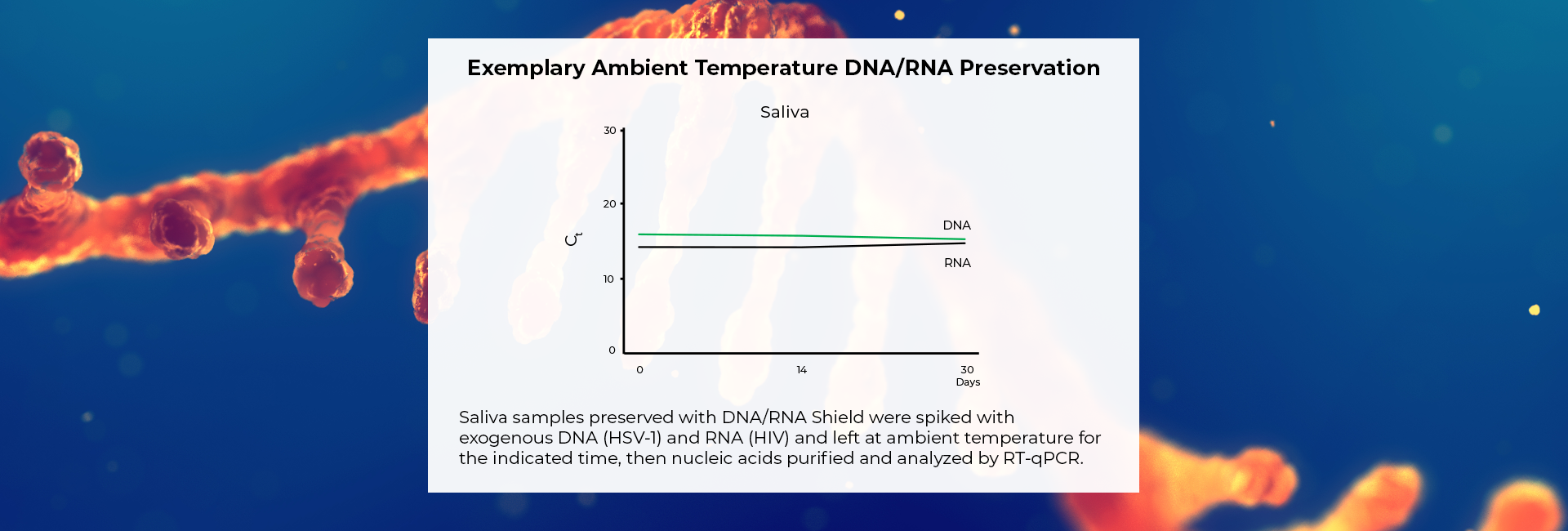 Ambient temperature for DNA/RNA Preservation graph