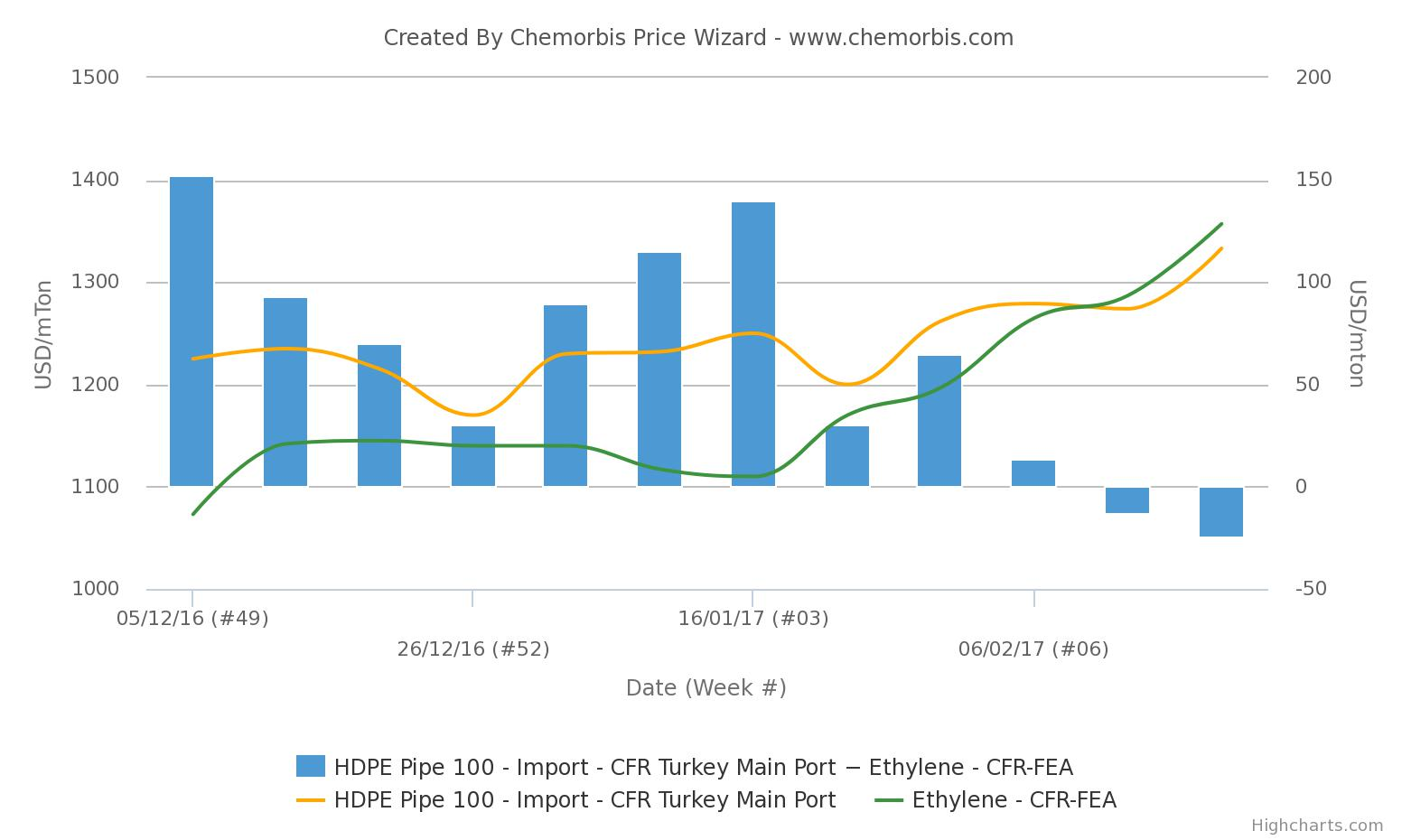 Korean HDPE 100 pipe prices increase in Turkey - ChemOrbis com