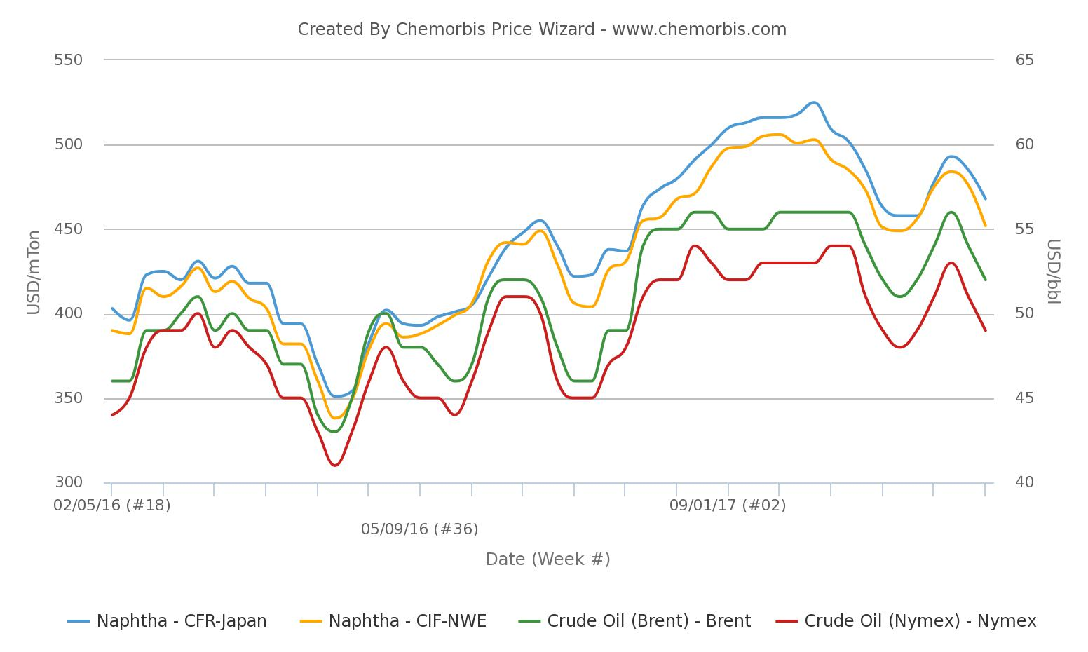 26 Apr – Spot propylene prices lose ground in global markets