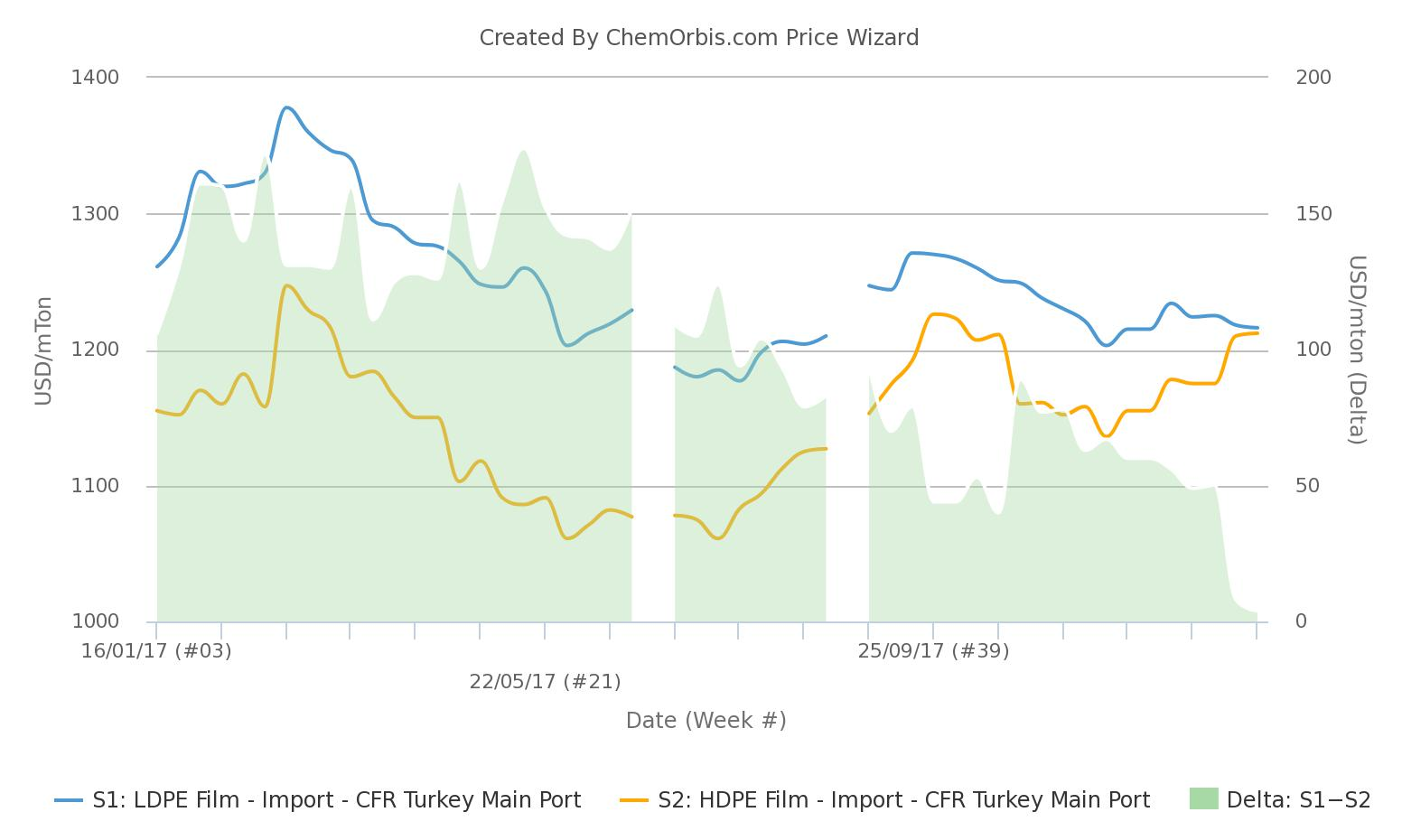 Import LDPE and HDPE trade almost at par in Turkey