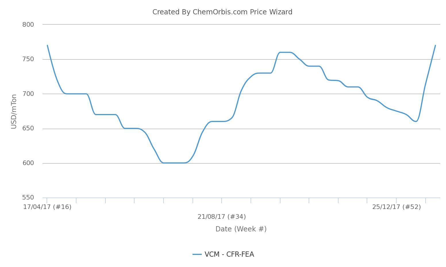 VCM shutdowns add to firming in Asian PVC markets - ChemOrbis com