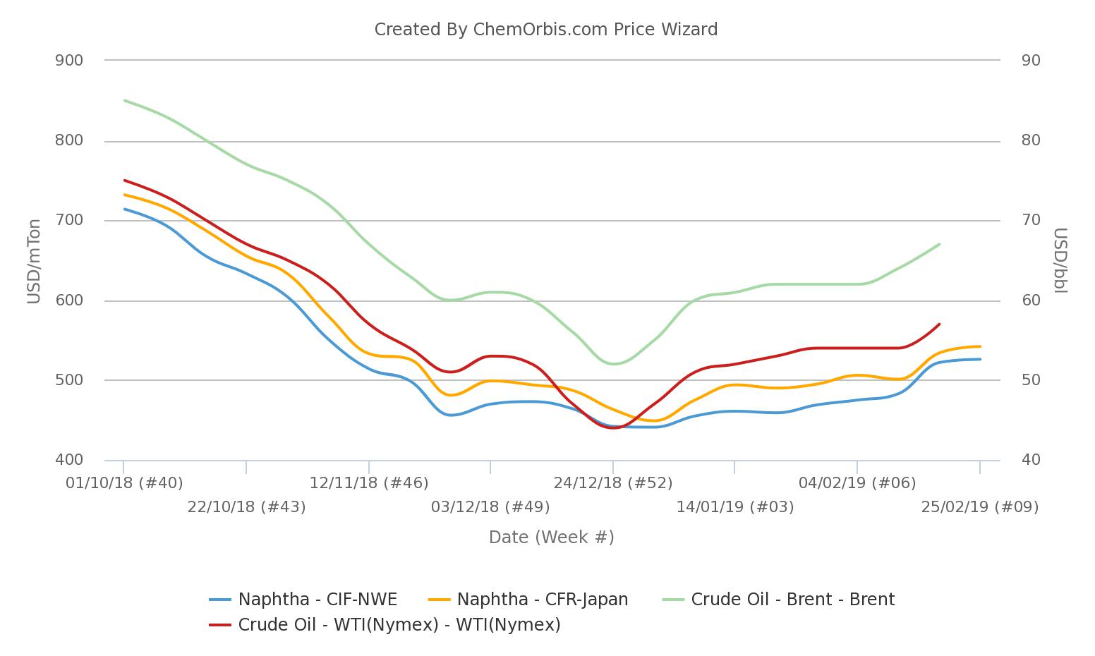 Spot naphtha prices rise to 3-month high in Asia, Europe
