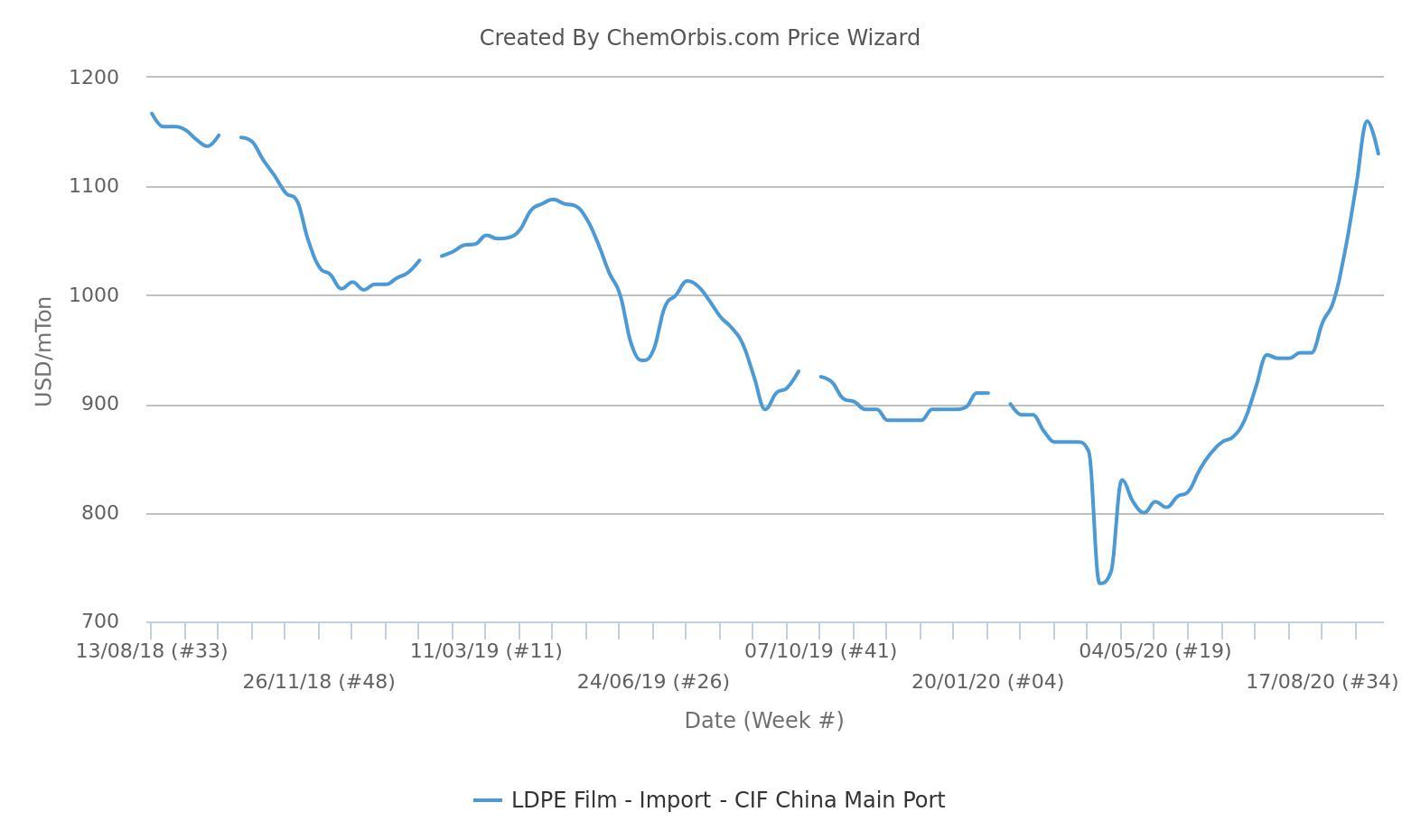 Xu hướng tăng của LDPE