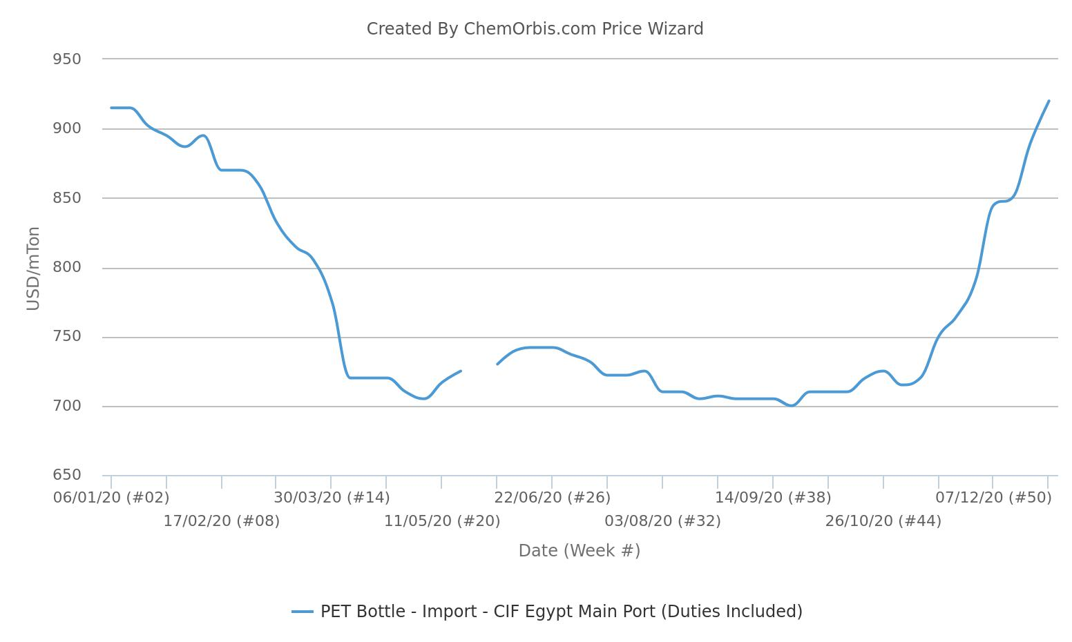 Import PET Prices Egypt