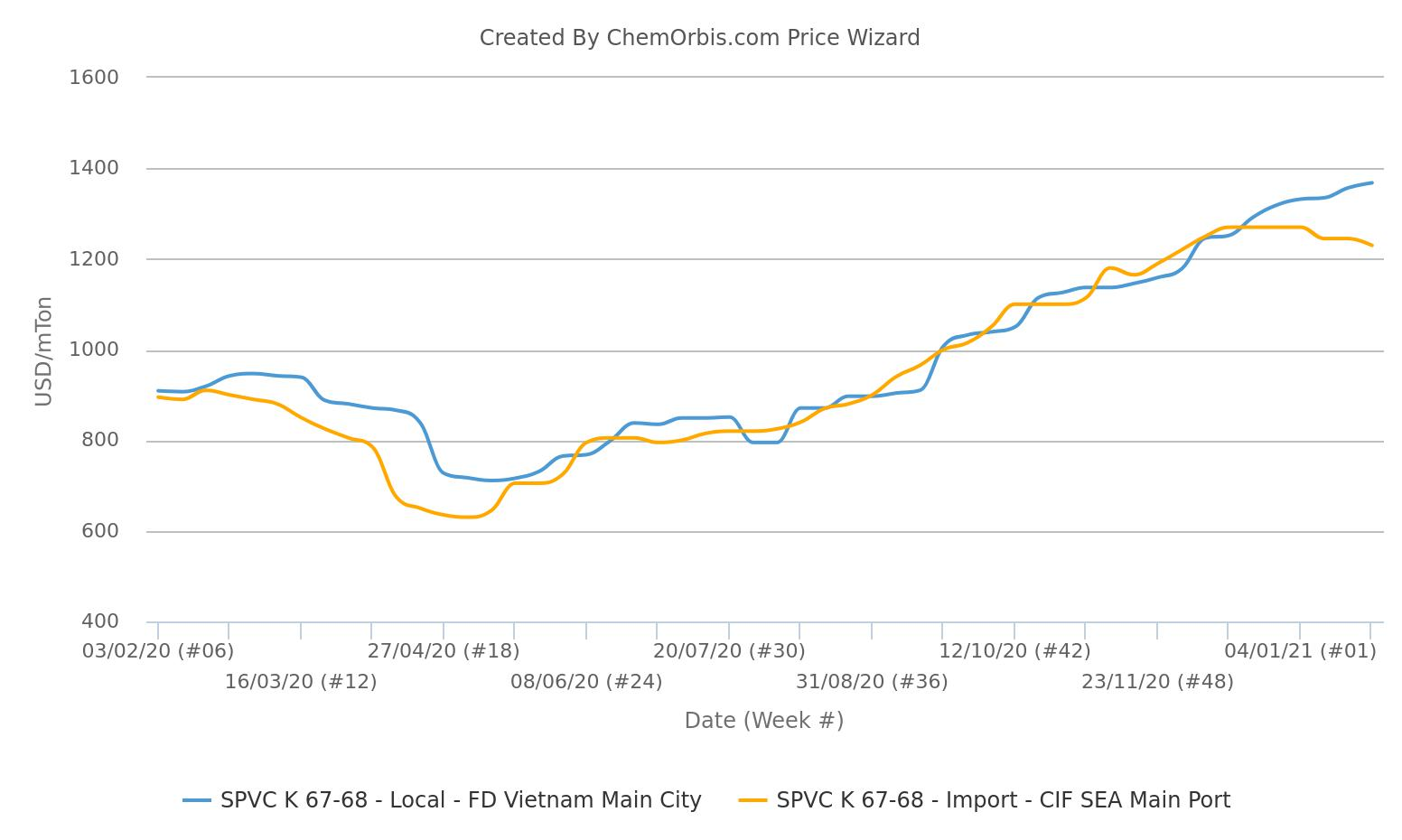 PVC prices - Vietnam - Southeast Asia